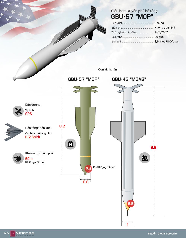 Sức mạnh siêu bom có thể xuyên thủng 60 m bê tông của Mỹ