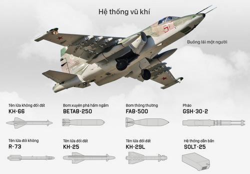 Vũ khí, trang bị của cường kích Su-25 Nga. Bấm vào ảnh để xem chi tiết.