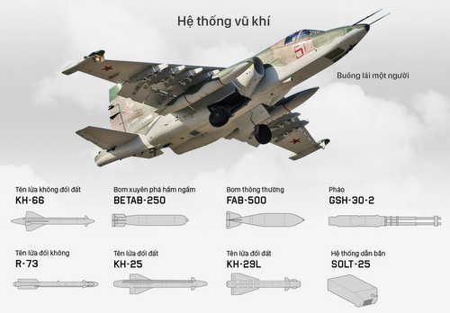 Trang bị vũ khí của Su-25. Bấm vào hình để xem chi tiết.