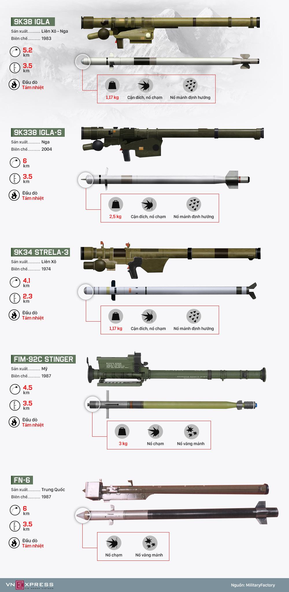 Những tên lửa vác vai có thể đã bắn hạ Su-25 Nga tại Syria
