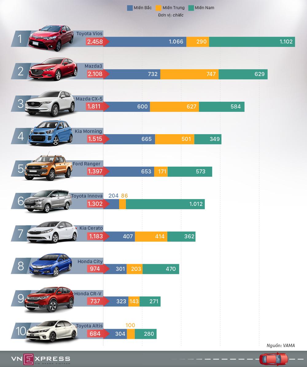 10 ôtô bán chạy nhất Việt Nam tháng trước Tết