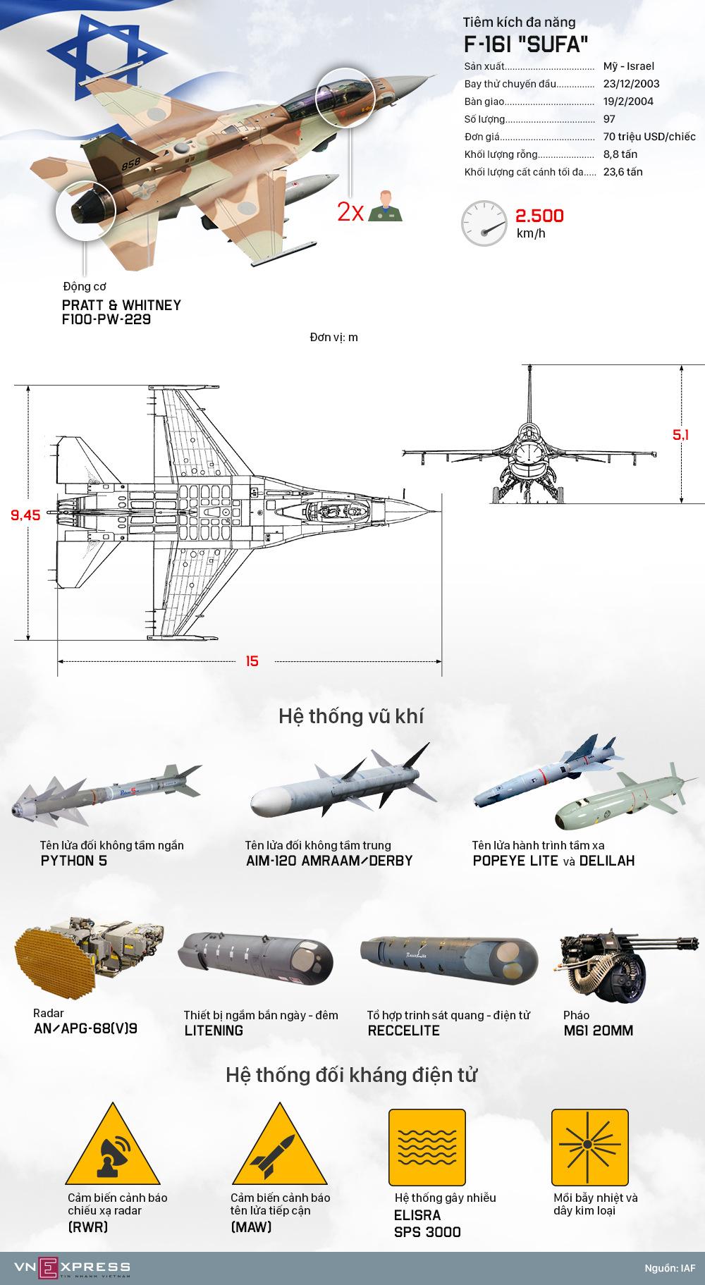 Dàn khí tài không cứu nổi tiêm kích Israel trước tên lửa Syria