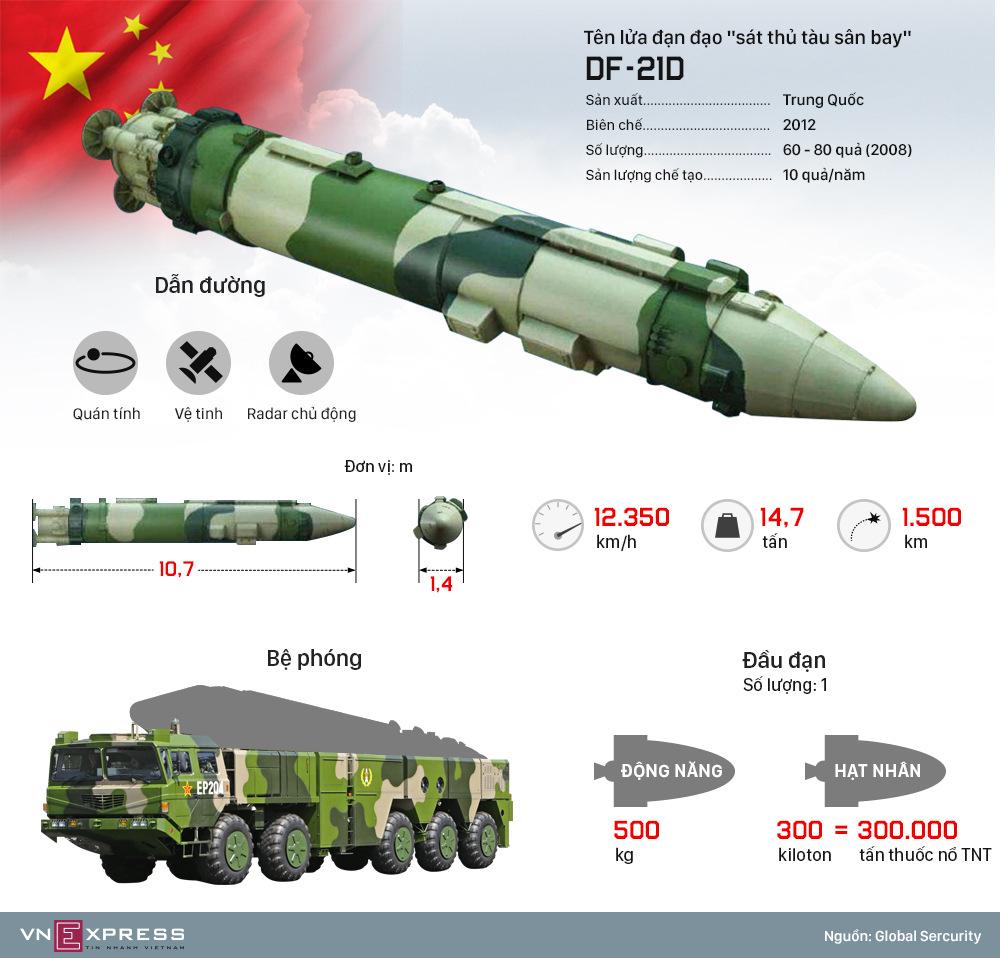 Sức mạnh tên lửa 'sát thủ tàu sân bay' của Trung Quốc