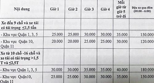 Phí đỗ xe ở trung tâm TP HCM được Sở GTVT đề xuất. Đơn vị vị tính: đồng/xe/giờ