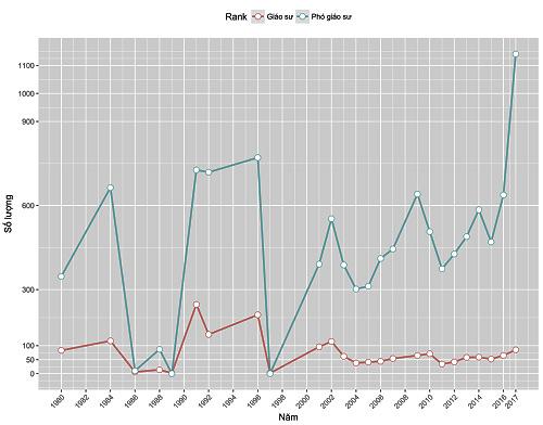 Biểu đồ thể hiện số giáo sư (màu hồng) và phó giáo sư (màu xanh) được phong hay công nhận từ năm 1980 đến 2017.