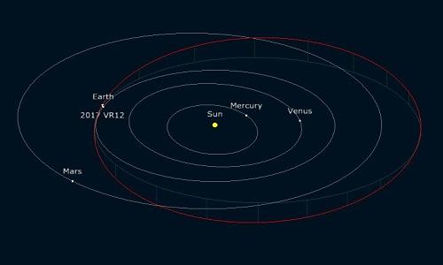 Quỹ đạo bay của tiểu hành tinh 2017 VR12. Ảnh: Twitter.