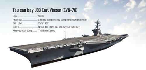 Trang bị, vũ khí trên tàu sân bay Carl Vinson. Bấm vào ảnh để xem chi tiết.