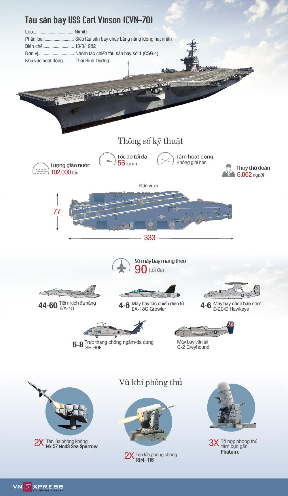 Hệ thống vũ khí trên tàu sân bay Mỹ sắp thăm Việt Nam