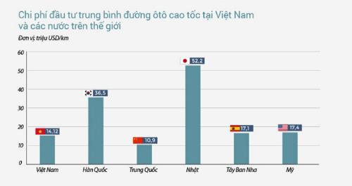 Suất đầu tư đường cao tốc tại Việt Nam trong so sánh với các nước