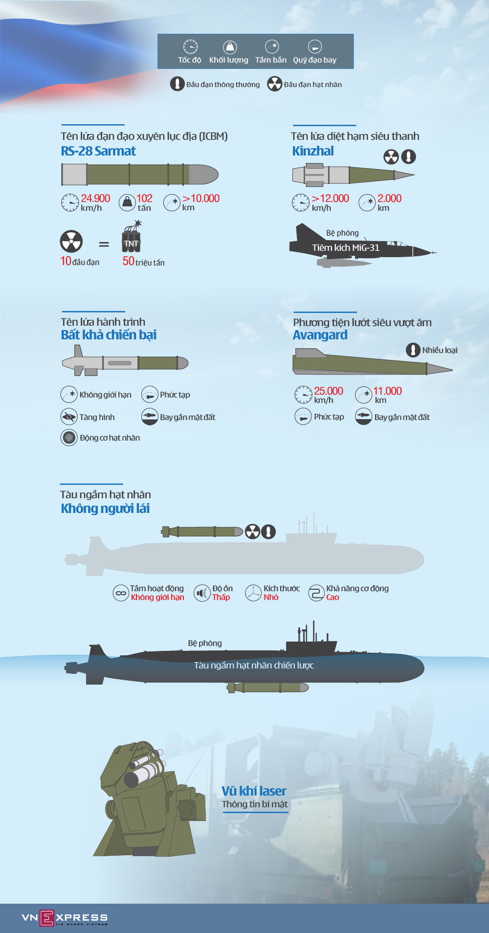 Loạt 'siêu vũ khí' được kỳ vọng giúp Nga khẳng định vị thế siêu cường