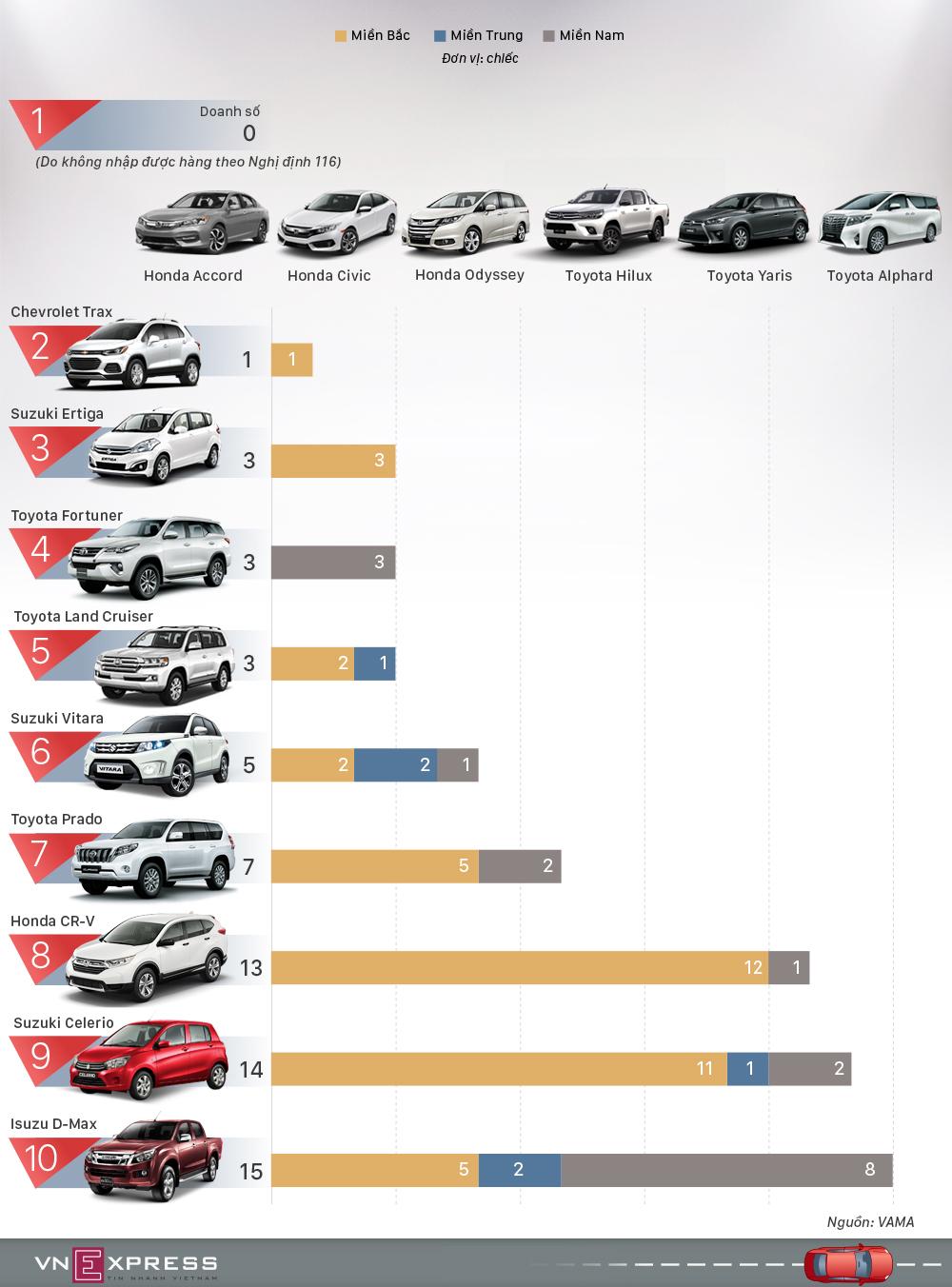 10 xe hơi người Việt mua ít nhất trong tháng 2