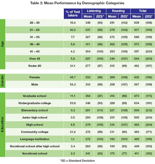 Điểm thể hiện trung bình trong báo cáo năm 2016theo độ tuổi, giới tính, trình độ giáo dục.