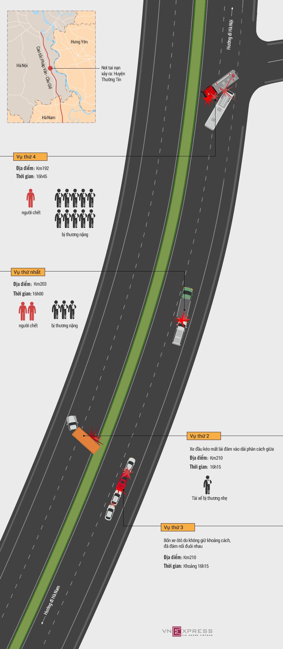 Diễn biến bốn vụ tai nạn trên cao tốc Pháp Vân