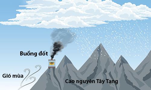 Hệ thống tạo mưa bằng buồng đốt nhiên liệu rắn trên cao nguyên Tây Tạng. Ảnh: SCMP.