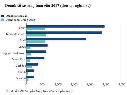 Doanh số xe sang toàn cầu năm 2017 cho thấy sự phụ thuộc lớn vào thị trường Trung Quốc. Nguồn: Nikkei Asia.