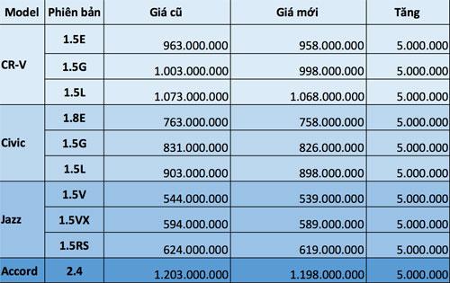Giá bán tháng 4 các dòng xe Honda nhập khẩu.