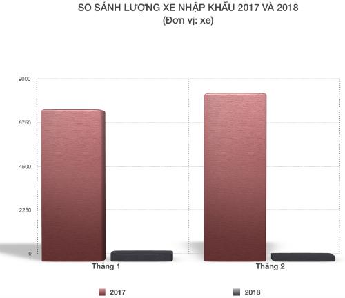 Lượng ôtô nhập khẩu giảm mạnh trong quý I/2018.