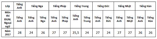 Điểm chuẩn lớp 10 của ba trường chuyên Hà Nội thay đổi ra sao? - 1