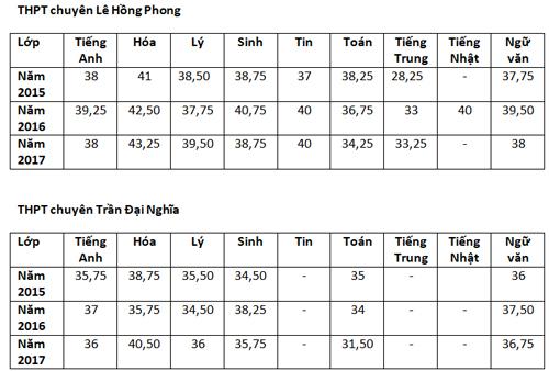 Điểm chuẩn lớp 10 chuyên ở TP HCM - 2
