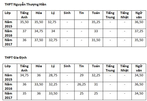 Điểm chuẩn lớp 10 chuyên ở TP HCM - 3
