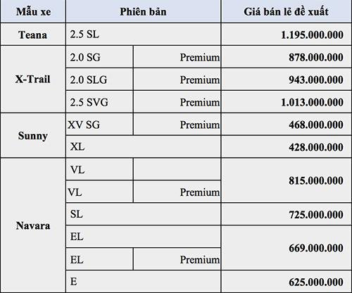 Bảng giá xe Nissan trong tháng 4.