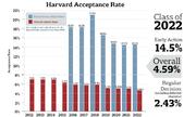 Tỷ lệ trúng tuyển Harvard thấp kỷ lục