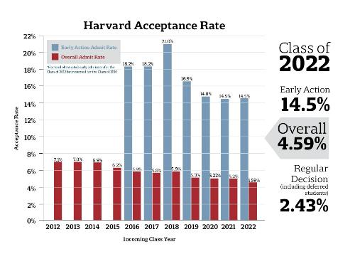 Tỷ lệ trúng tuyển Harvard từ khóa 2012 đến 2022. Cột xanh thể hiện tỷ lệ chấp nhận từ đợt nộp hồ sơsớm theo hình thức Early Action, cột đỏ thể hiện tỷ lệ chung.