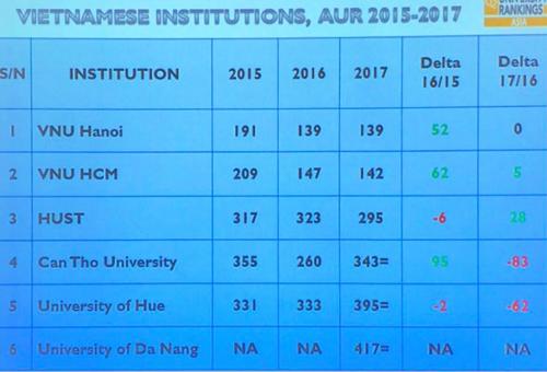 6 đại học Việt Nam trong bảng xếp hạng đại học châu Á của QS.
