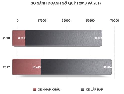 Năm 2018, doanh số xe lắp ráp tăng vọt so với 2017 trong quý đầu tiên. (Đơn vị: Chiếc)