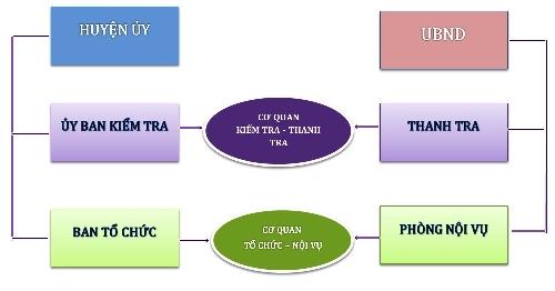 Quảng Ninh hợp nhất các cơ quan tương đồng ở cấp huyện.