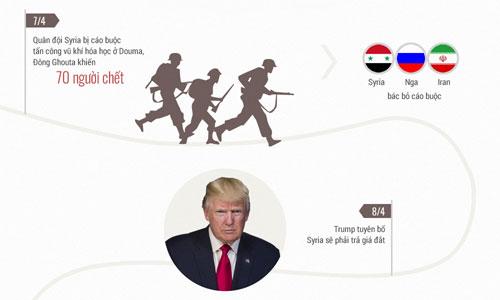 Những đe dọa làm sục sôi chảo lửa Syria