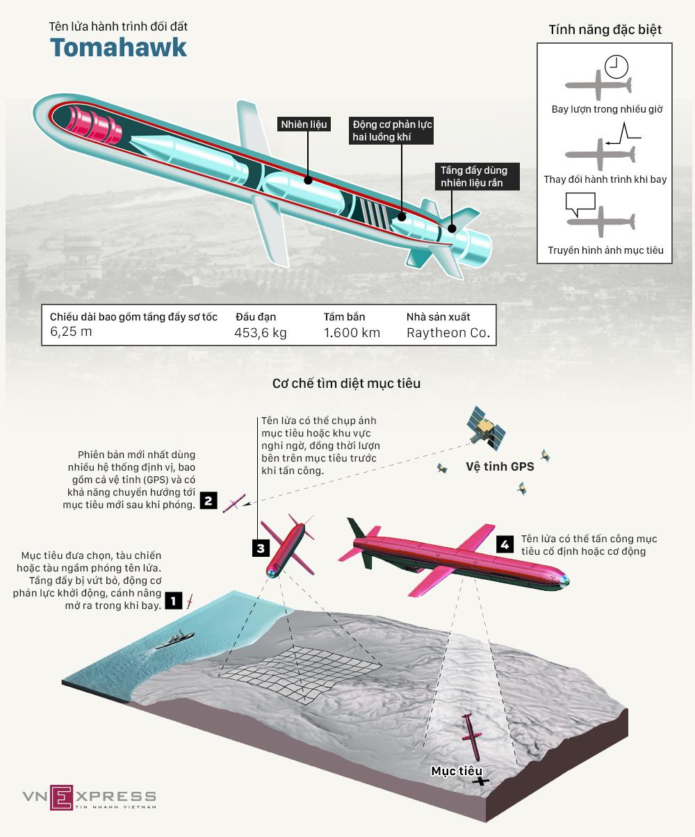 Sức mạnh tên lửa hành trình Mỹ dùng không kích Syria