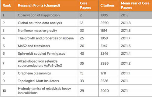 Lý thuyết hấp dẫn phi tuyến có khối lượng được Thomson Reuters xếp đứng thứ 3 trong danh sách 10 vấn đề nóng nhất 2014 của lĩnh vực vật lý dựa vào số lần trích dẫn.