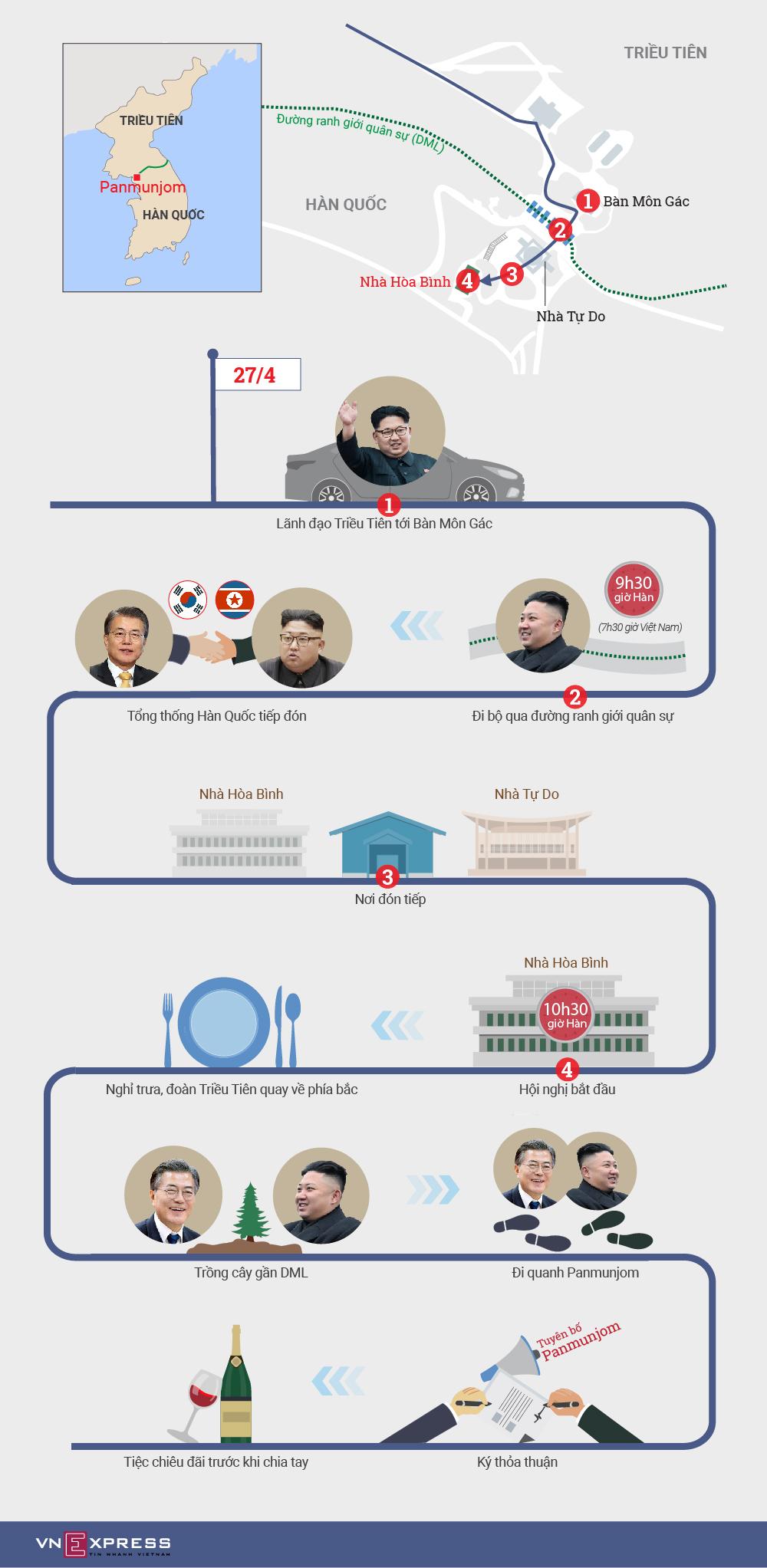 Lịch trình hội nghị thượng đỉnh Hàn - Triều