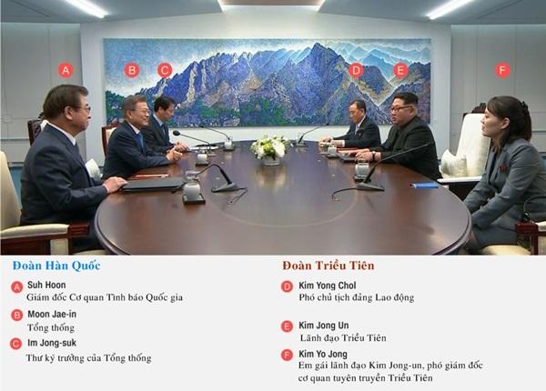 Lãnh đạo Hàn Quốc và Triều Tiên trong phòng họp. Ảnh: Reuters.