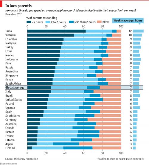Bảng xếp hạng thời gian phụ huynh các nước bỏ ra để giúp con học bài. Nguồn: The Varkey Foundation