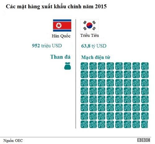 Than đálà mặt hàng xuất khẩu chính của Triều Tiên. Đồ họa: BBC.