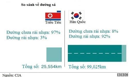 Chỉ 724 km đường ở Triều Tiên được rải nhựa. Đồ họa: BBC.