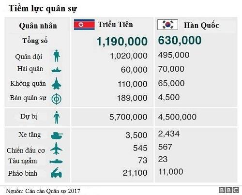 Triều Tiên có số quân nhân đông gần gấp đôi Hàn Quốc. Đồ họa: BBC.