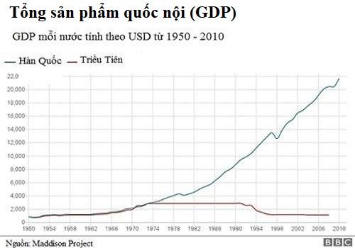 GDP Hàn Quốc (xanh) tăng vọt từ năm 1974, còn kinh tế Triều Tiên (đỏ)vẫn trì trệ sau nhiều năm. Đồ họa: BBC.