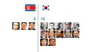 9 điểm khác biệt giữa Hàn Quốc và Triều Tiên