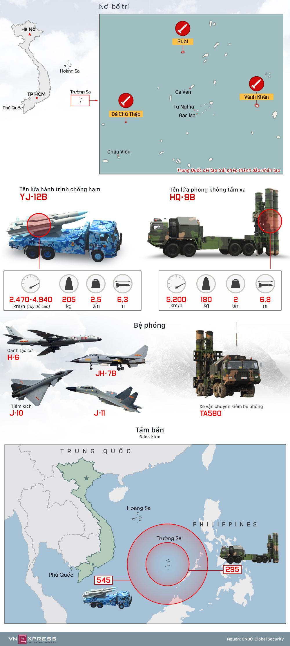 Tầm hoạt động của hai mẫu tên lửa Trung Quốc bị nghi đưa ra Trường Sa