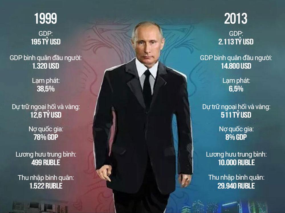 Thành quả 15 năm cầm quyền của ông Putin