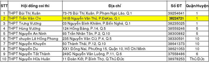 TP HCM công bố 145 điểm thi tuyển sinh lớp 10