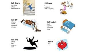 Trắc nghiệm cụm động từ với 'fall'