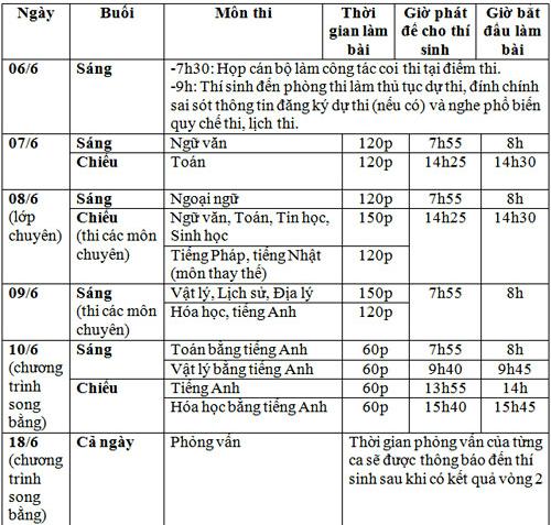 Đề thi Văn vào lớp 10 ở Hà Nội bị lọt ra ngoài - 1