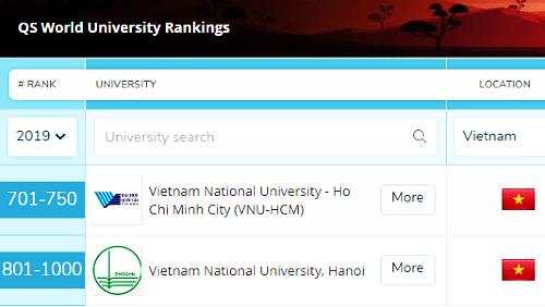 Hai đại học của Việt Nam lần đầu xuất hiện trong bảng xếp hạng QS World. Ảnh chụp màn hình