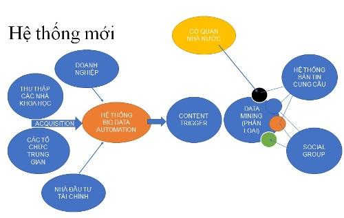 Mô hình siêu kết nối để thể hiện vai trò của tổ chức trung gian trong chuyển giao công nghệ.