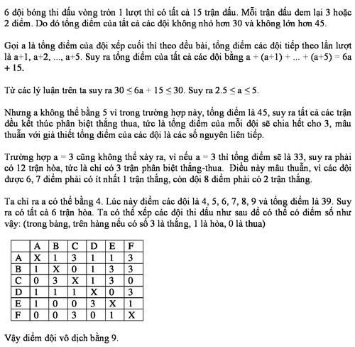 Đáp án bài toán về bóng đá trong đề tuyển sinh lớp 10