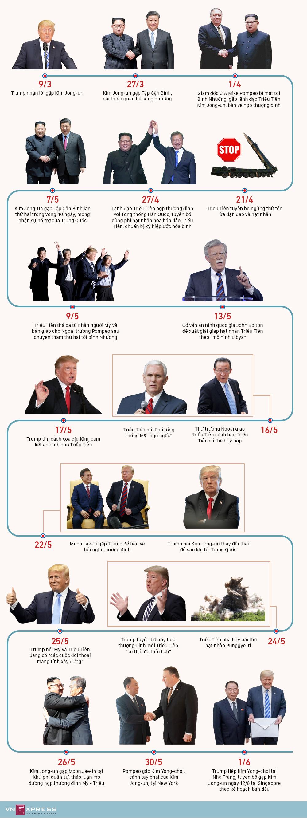 Hai tháng sóng gió dẫn tới hội nghị thượng đỉnh Trump - Kim